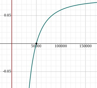 Graph of Minimizing Cost Example. Optimization In Calculus.