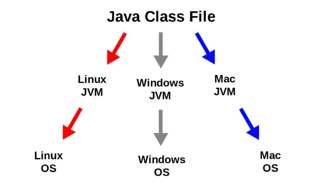Main Features of Java.  Platform independent. Image shows the progression of a Java class file through the Java Virtual Machine (JVM) where it's translated into machine code.