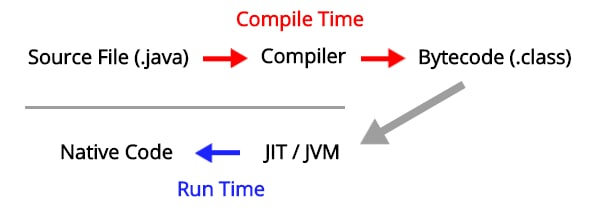 what is java? Main Features of Java.  High Performance.  Image shows the progression of a Java class file through the Java Virtual Machine (JVM) and the Just-In-Time compiler where it's optimized and translated into machine code.