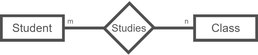 Entity-Relationship Database Model example of a student related to a class