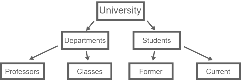 Hierarchical Database Model example of a University