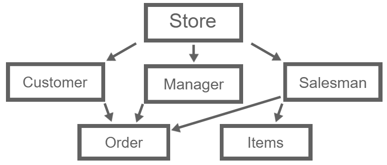 Network Database Model example of a store