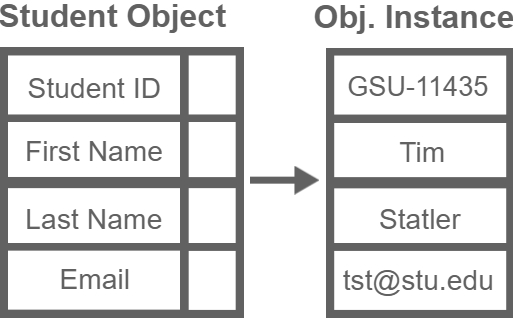 Object-Oriented Database Model example of a student object and instance