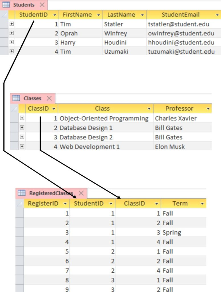 Relational Database Model Example using students and their classes